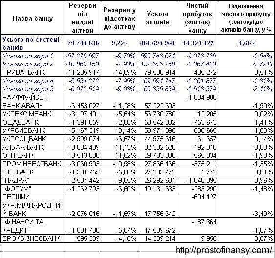 ТОП 15 украинских банков по величине активов