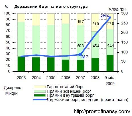 Рост государственного долга в 2007 - 2009 гг.