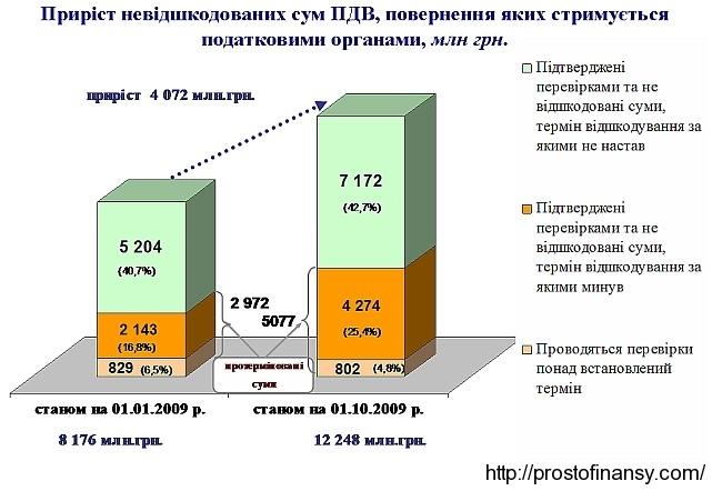 График роста сумм невозмещенного НДС в 2009 году