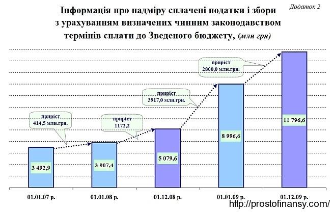 Динамика роста налогов, уплаченных авансом