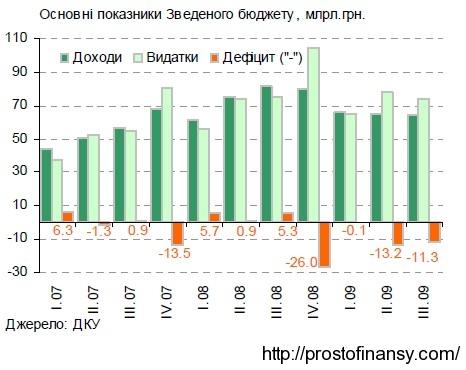 Доходы и расходы бюджета 2007 - 2009 гг.