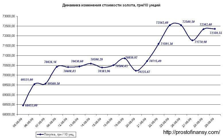 Динамика изменения стоимости золота, май 2009