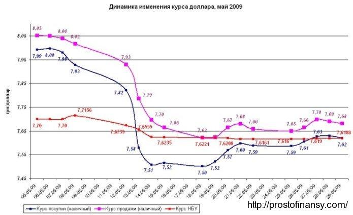 Динамика изменения курса доллара, май 2009