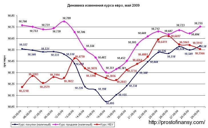 Динамика изменения курса евро, май 2009