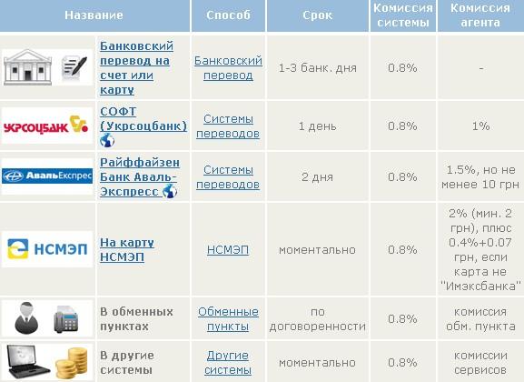 как вывести вебмани в Украине
