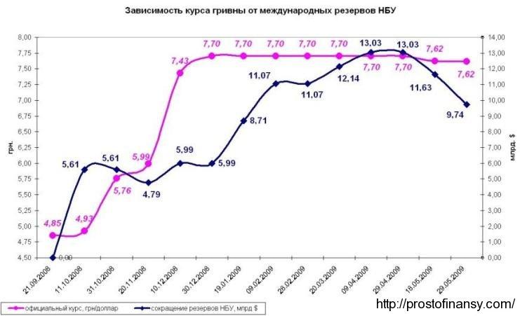 Зависимость курса гривны от размеров резервов НБУ