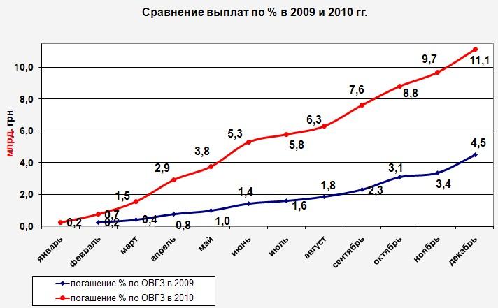 Выплаты по ОВГЗ в 2009 и 2010 годах