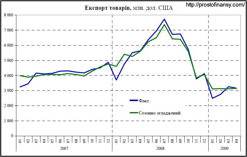 Динамика изменения экспорта в 2007-2009 гг