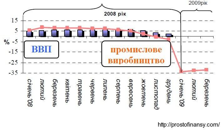 Динамика изменения ВВП Украины в 2008-2009 гг
