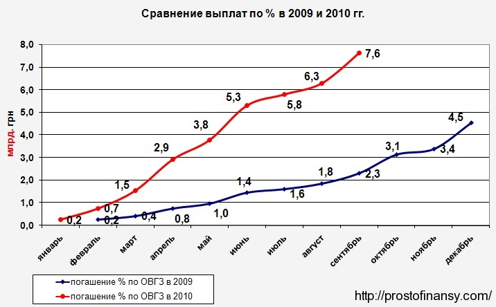 Проценты по ОВГЗ 2010