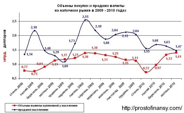 наличный валютный рынок в апреле 2010