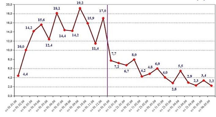 Остаток денег на едином казначейском счете, 2008 - 2009