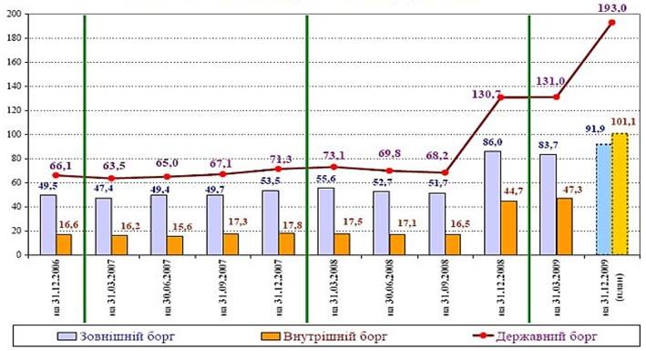 Объем государственного долга Украины, 2008 - 2009 гг.