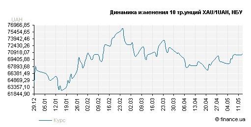 Динамика изменения стоимости золота с декабря по май 2009г.