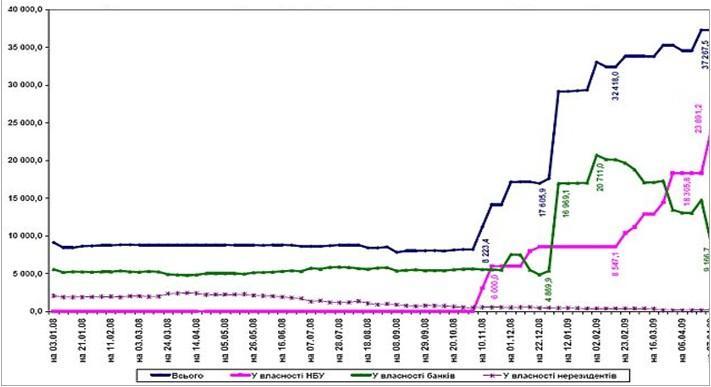 Облигации внутреннего государственного займа, находящиеся в обращении в 2008 - 2009 гг.