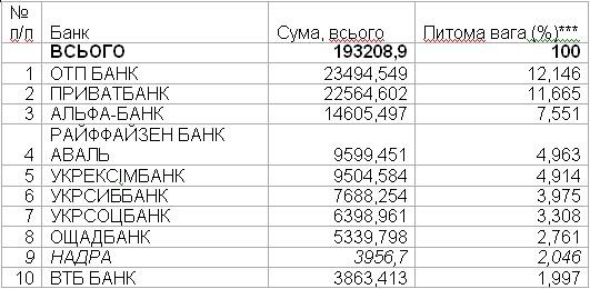 top10_banki_ur