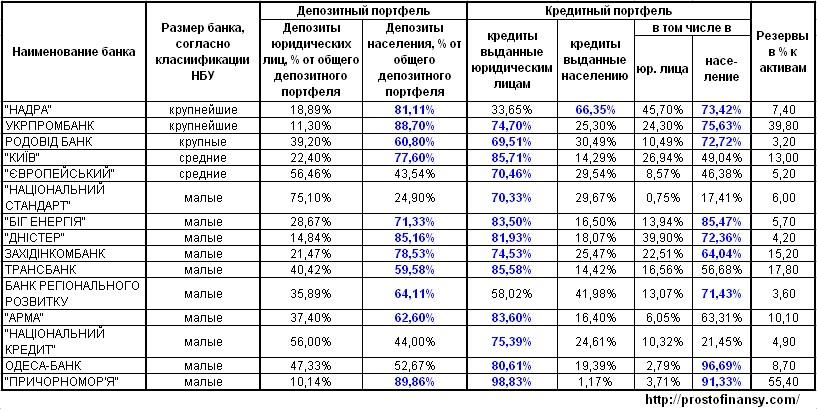Депозитный и кредитный портфель банков, в которые введена временная администрация.