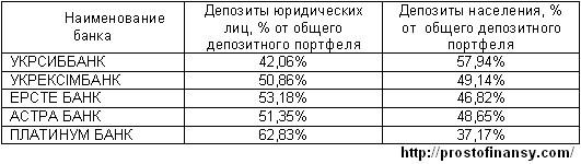 Соотношение депозитов юридических и физических лиц в надежных банках