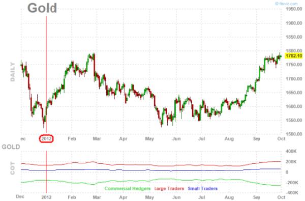 цены на золото за 2012