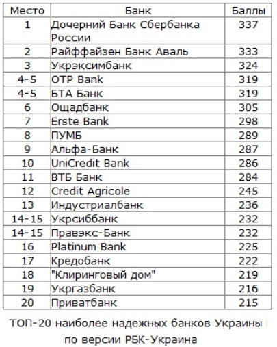 надежные банки в 2013