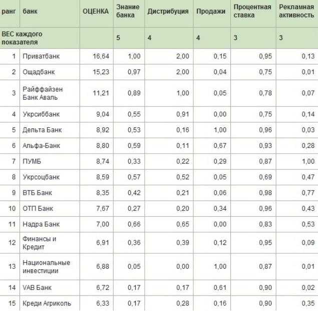 рейтинг банков украины эконом правда