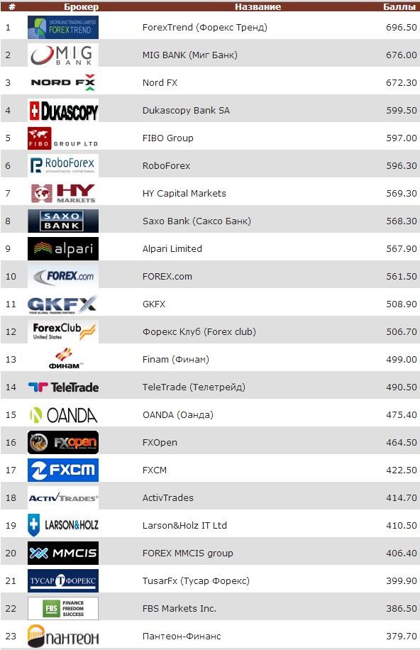 рейтинг форекс 2013