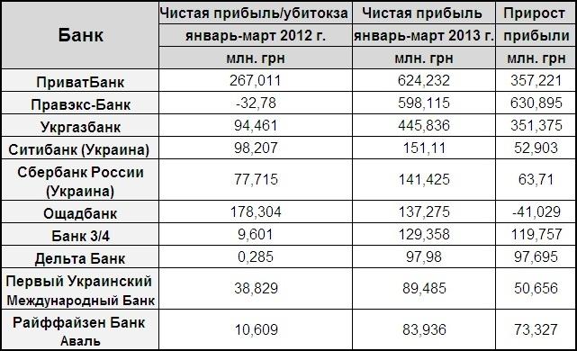 ТОП-10 самых прибыльных банков Украины за первый квартал 2013 года