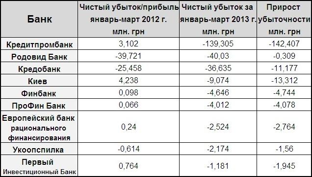 Самые убыточные банки Украины за первый квартал 2013 года