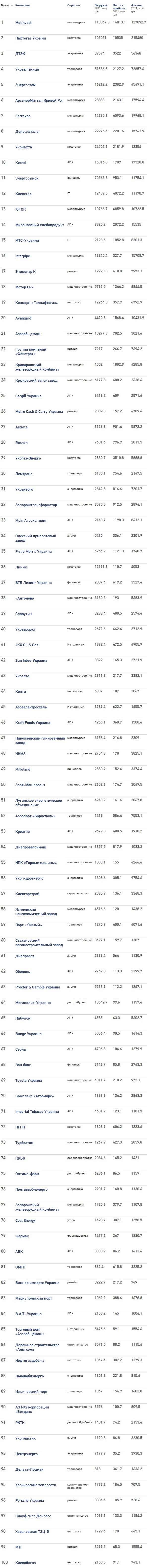 Топ-100 крупнейших компаний Украины