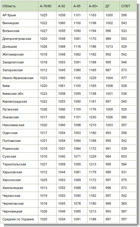Цены на горючее в Украине   Экономическая правда