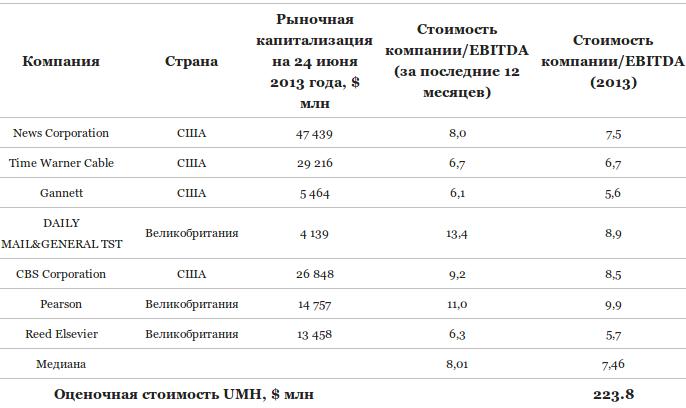 Cколько Сергей Курченко переплатит за покупку медиахолдинга UMH group