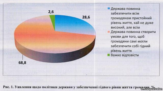 Нужно отбирать деньги у богатых и отдавать их бедным - 40% граждан Украины