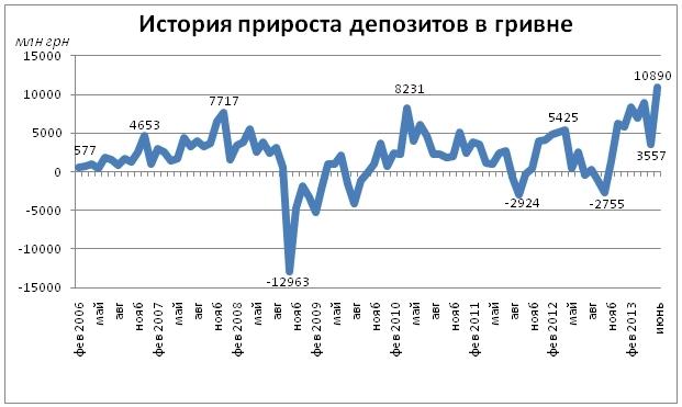 Абсолютный рекорд доверия. Украинцы массово открывают депозиты в национальной валюте
