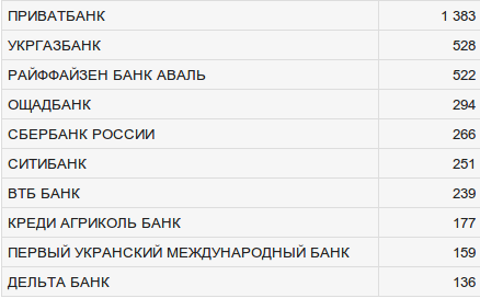 Топ-10 самых прибыльных украинских банков