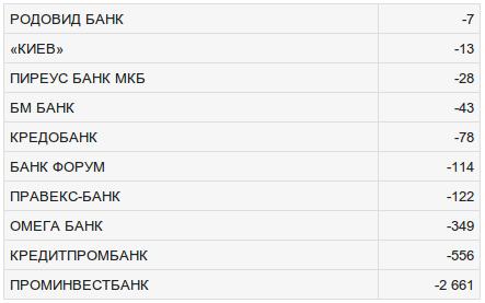 Топ-10 самых убыточных банков Украины