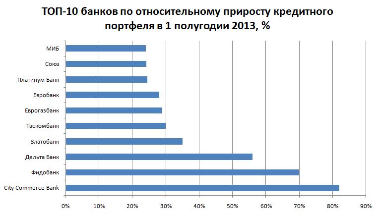 Самые быстрорастущие банки Украины