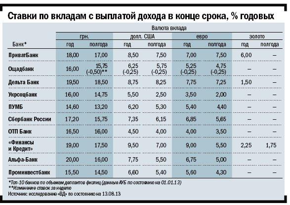 Ставки по депозитам вновь снизились