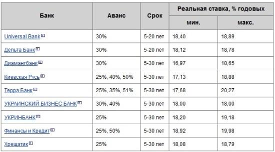 іпотека банки 2014