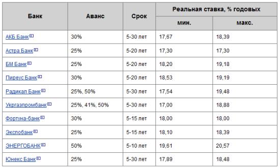 іпотека київ 2013