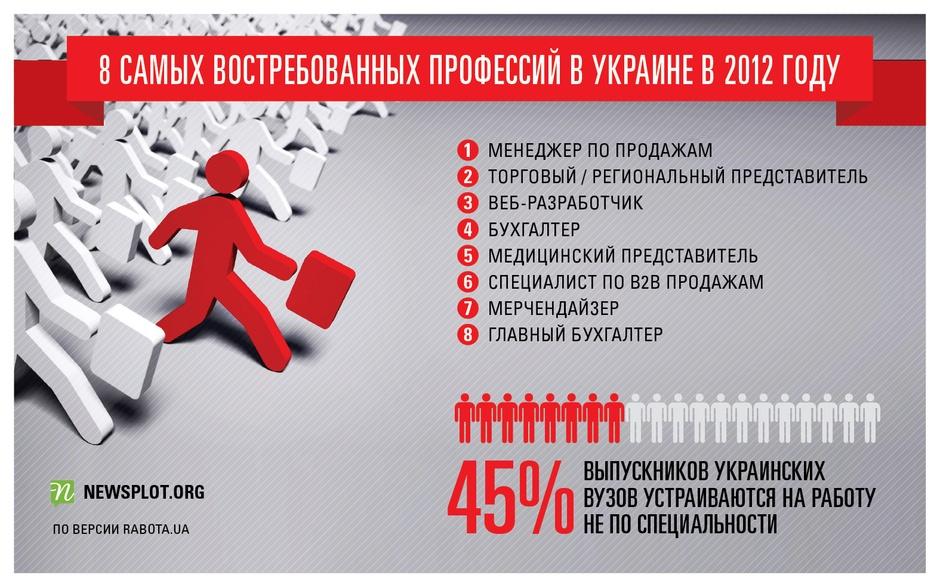 Самые востребованные профессии в Украине