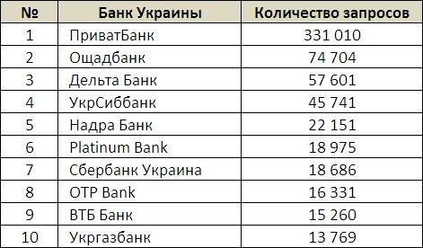 Топ-10 самых популярных банков Украины