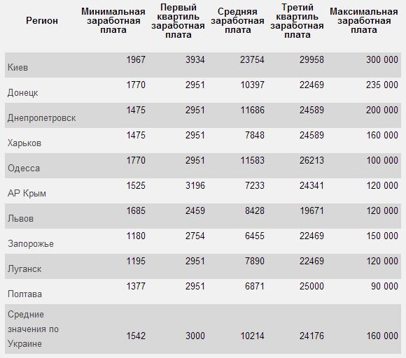За какую зарплату украинцы готовы работать?