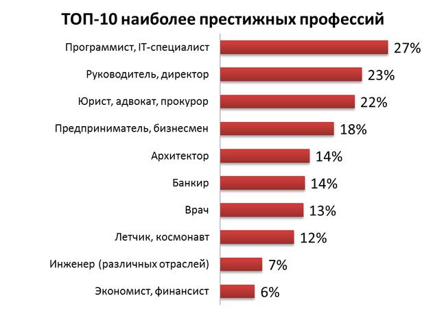 ТОП – 10 самых уважаемых профессий в Украине