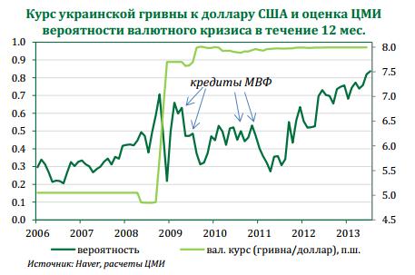 Оценка вероятности валютного кризиса в Украине