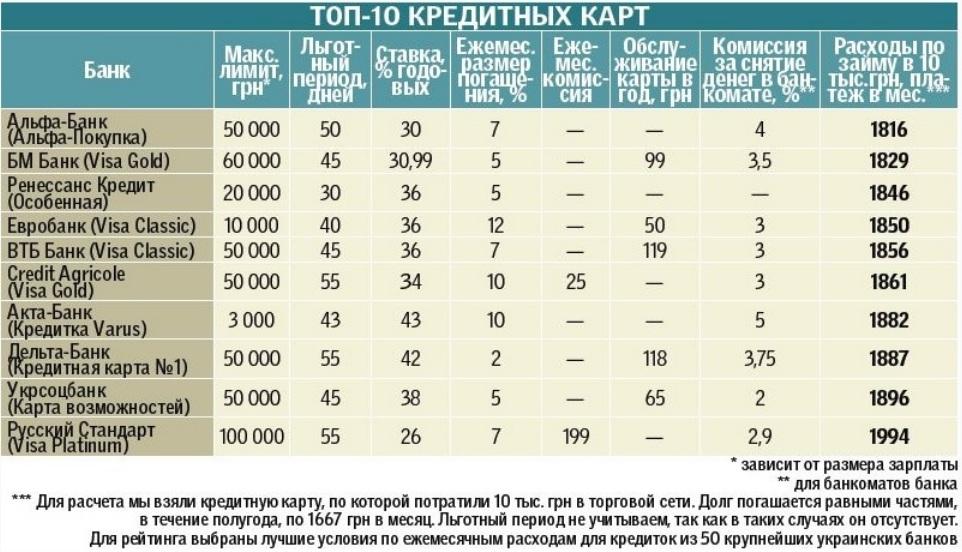 рейтинг кредитных карт украина