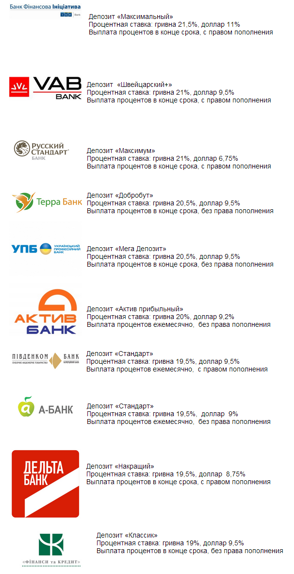 Названы банки, которые предлагают самые большие процентные ставки по депозитам