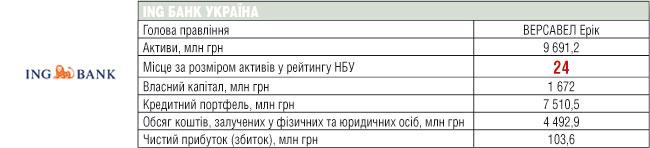 ING БАНК УКРАЇНА