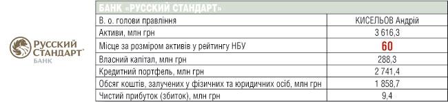 БАНК «РУCСКИЙ СТАНДАРТ»
