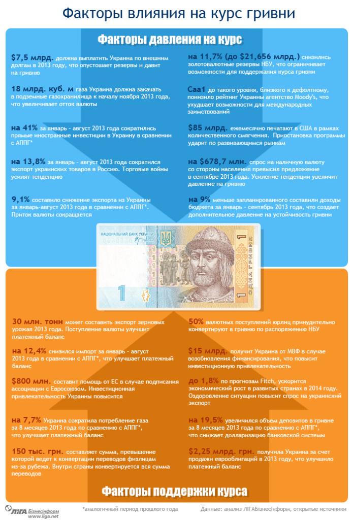 От чего будет зависеть курс гривни