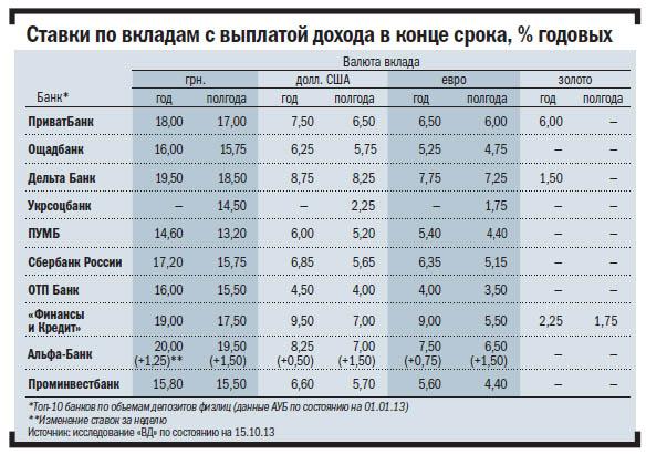 Банки точечно повысили ставки по депозитам
